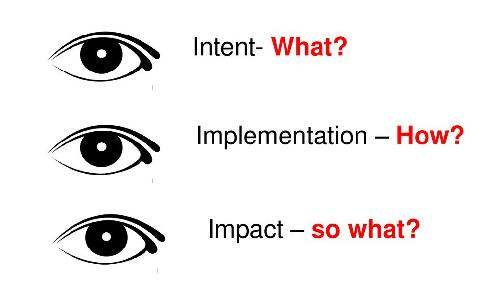 Ofsted's 'Intent, Implementation and Impact'. What does this look like in Drama? (Members)